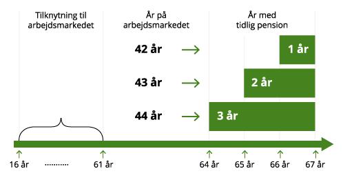 Grafik over antal år du kan gå tidligere på pension